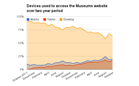 Access through mobile devices over the last two years to National Museum Wales