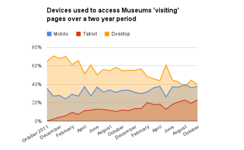 Visiting pages accessed via mobile devices have quickly risen to overtake desktop
