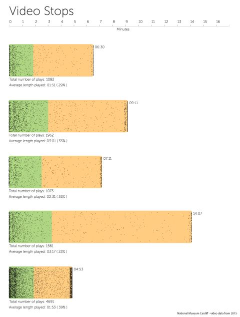 Figure 3 shows all video stop points for five videos presented as scatter plots against the video length in minutes.