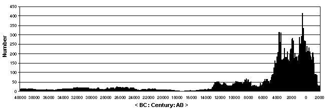 BP Radiocarbon dating hastighet dating Buenos Aires