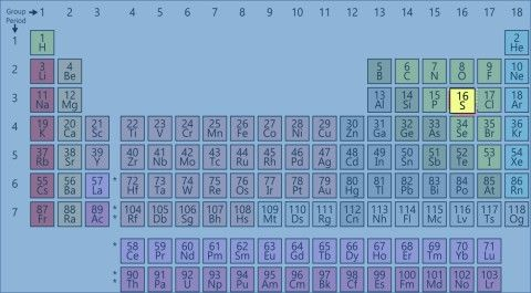 Periodic Table with sulphur highlighted